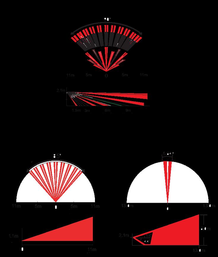 Diagrama de Detección DG85 24hsSECURITY
