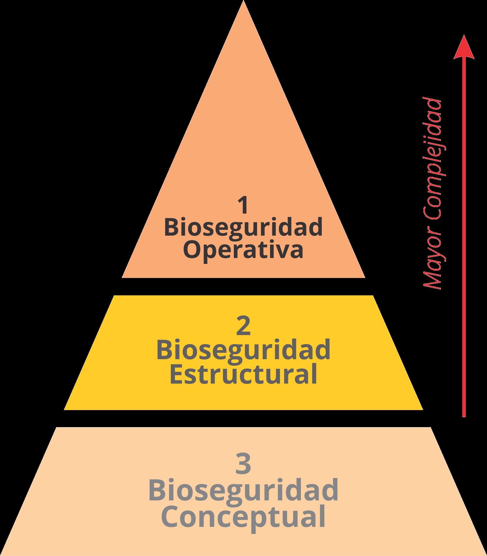 Bioseguridad - Clasificación